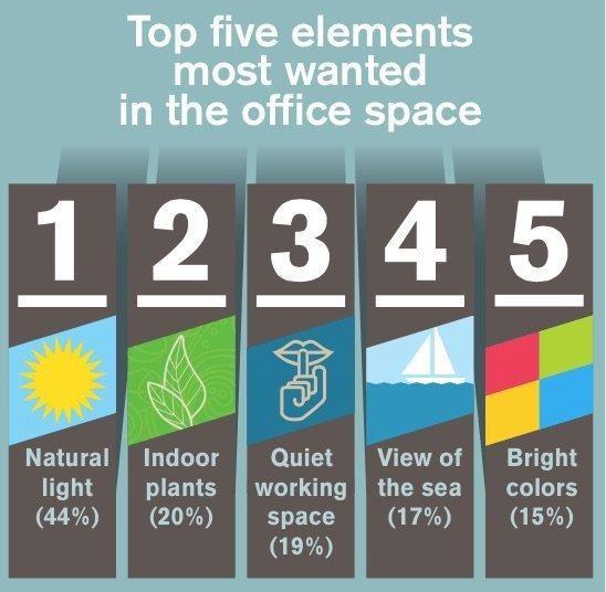 Les 5 éléments le plus recherchés dans un bureau