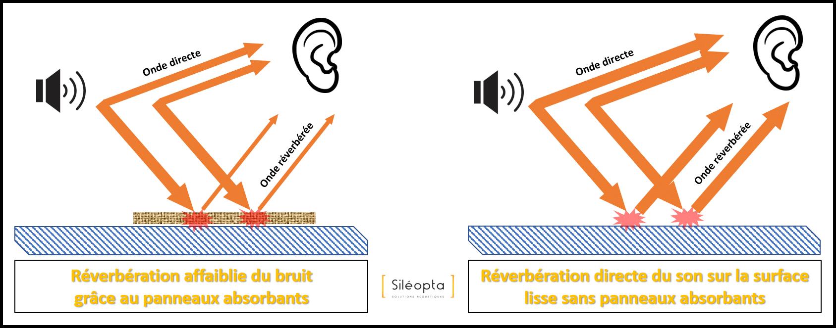 absorber bruit