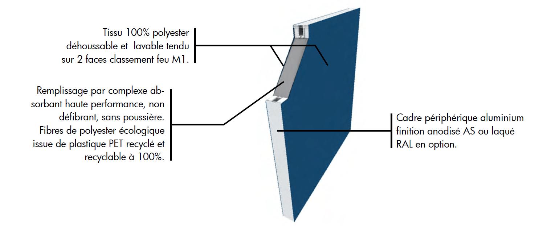 Figure SEQ Figure * ARABIC 1 : Représentation 3D de la constitution des cloisons acoustiques de bureau PULSEA