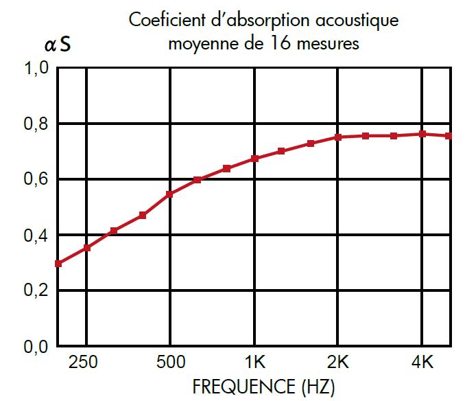 coefficient-absorption