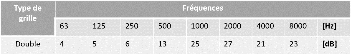 Frequence Double