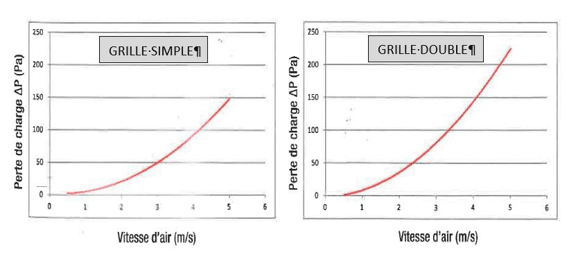 Grille simple et double